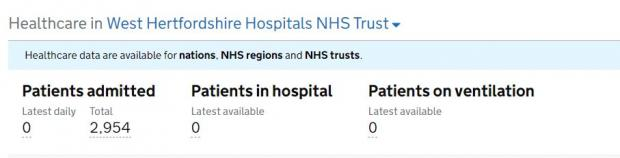 Hillingdon Times: There are currently zero Covid patients in West Hertfordshire Hospitals (photo government dashboard)